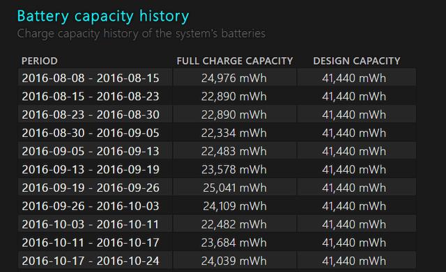 Capacity history