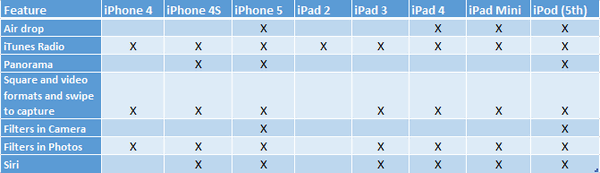 List of Features iOS7
