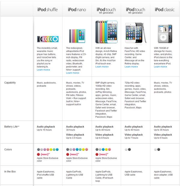 iPod versions